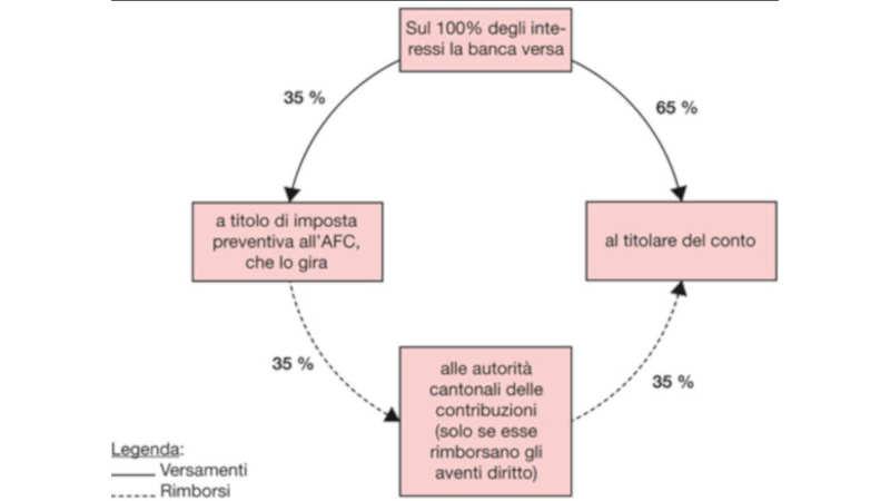 Imposta preventiva in Ticino